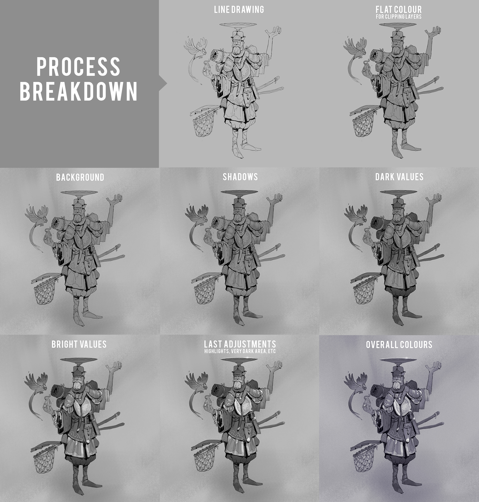 Breakdown_Process_All